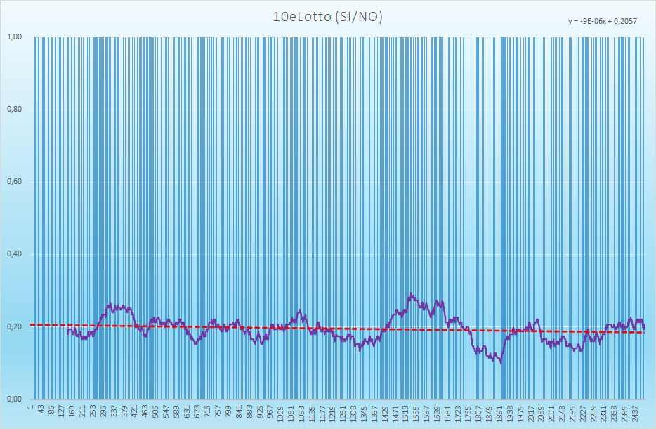 10eLotto andamento esiti positivi - Aggiornato all'estrazione precedente il 8 Luglio 2021