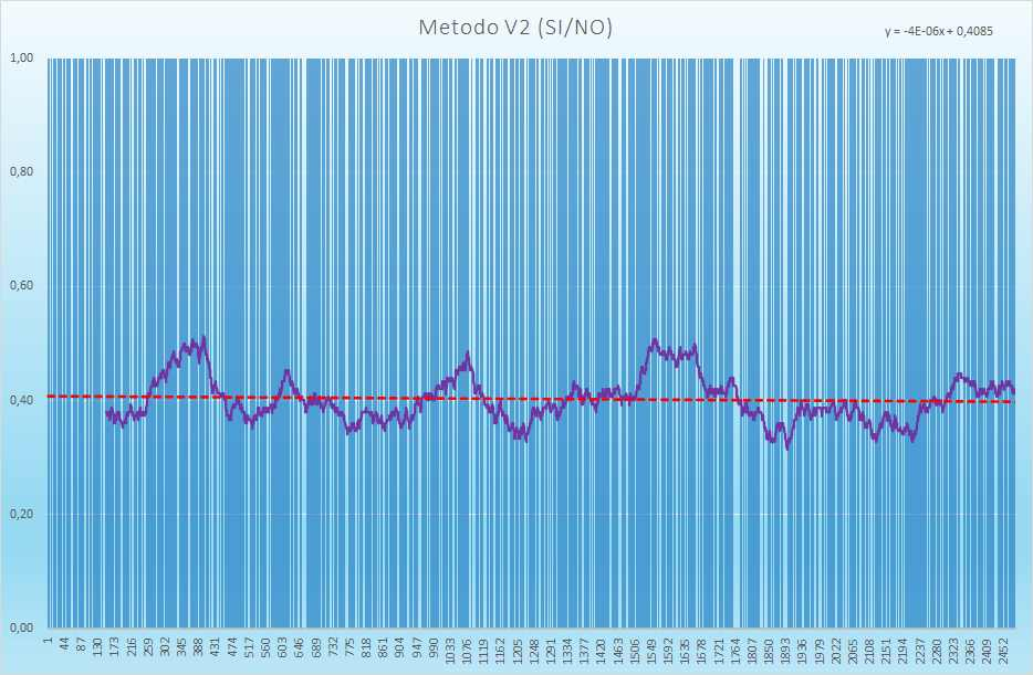 Andamento degli esiti positivi - Aggiornato all'estrazione precedente il 10 Luglio 2021