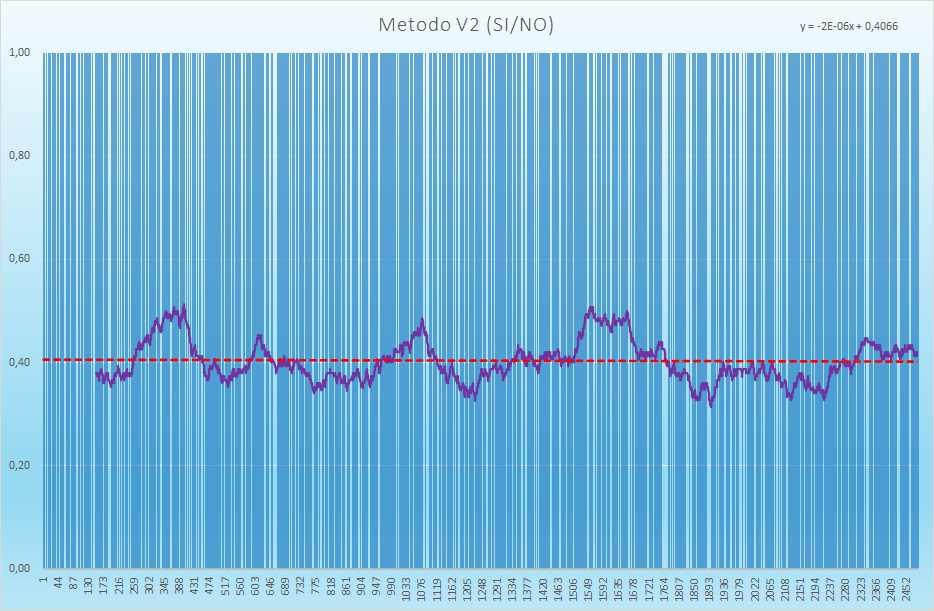 Andamento degli esiti positivi - Aggiornato all'estrazione precedente il 13 Luglio 2021