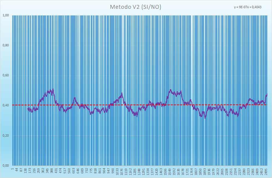 Andamento degli esiti positivi - Aggiornato all'estrazione precedente il 27 Luglio 2021