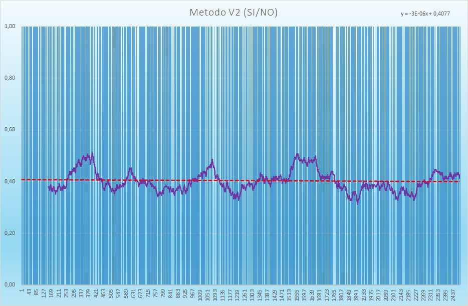 Andamento degli esiti positivi - Aggiornato all'estrazione precedente il 8 Luglio 2021