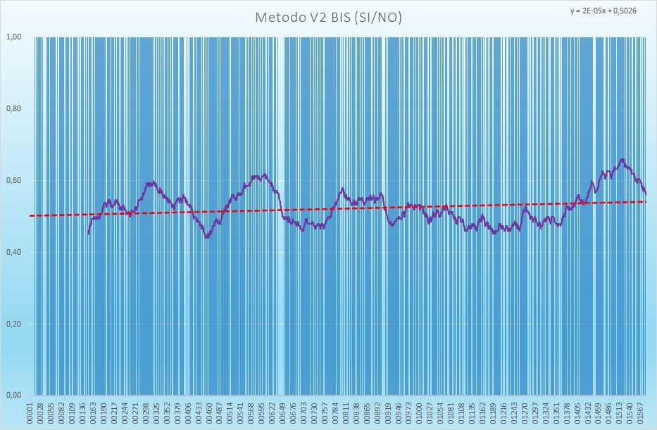 Andamento numero di esiti positivi V2BIS - Aggiornato all'estrazione precedente il 10 Luglio 2021