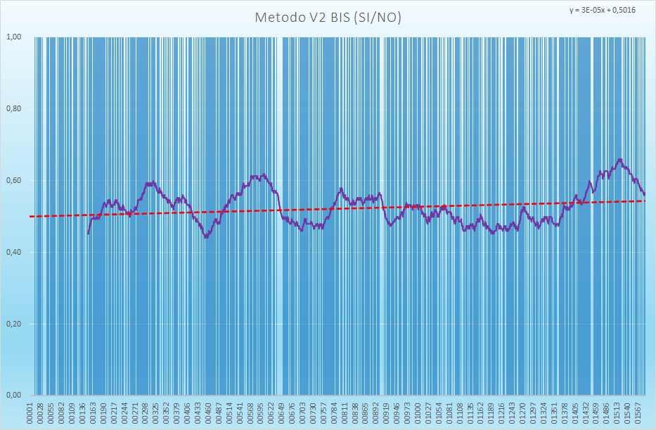 Andamento numero di esiti positivi V2BIS - Aggiornato all'estrazione precedente il 13 Luglio 2021
