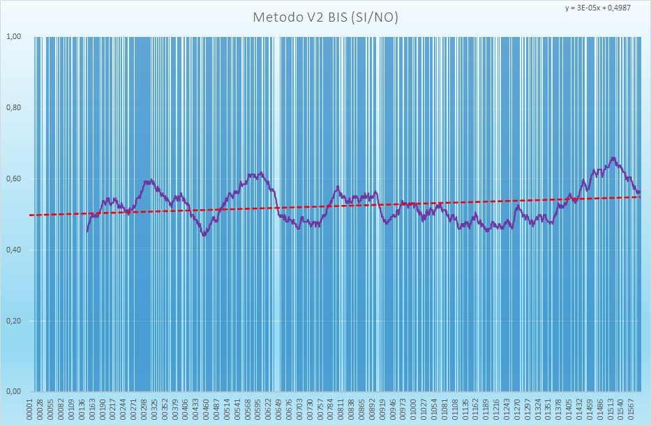 Andamento numero di esiti positivi V2BIS - Aggiornato all'estrazione precedente il 15 Luglio 2021