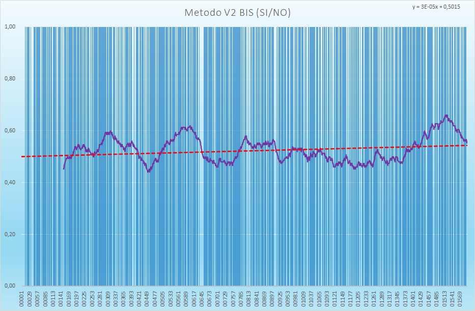Andamento numero di esiti positivi V2BIS - Aggiornato all'estrazione precedente il 17 Luglio 2021