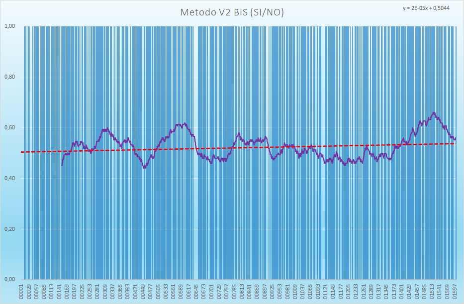 Andamento numero di esiti positivi V2BIS - Aggiornato all'estrazione precedente il 22 Luglio 2021