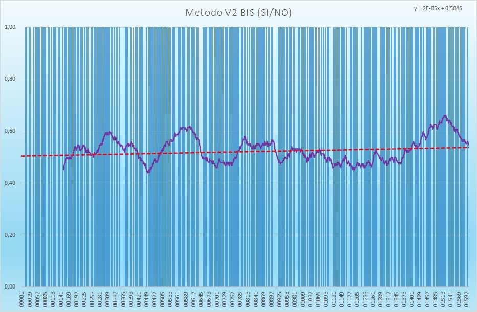 Andamento numero di esiti positivi V2BIS - Aggiornato all'estrazione precedente il 24 Luglio 2021