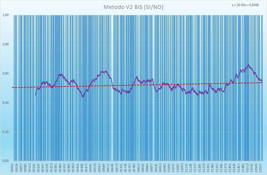 Andamento numero di esiti positivi V2BIS - Aggiornato all'estrazione precedente il 27 Luglio 2021
