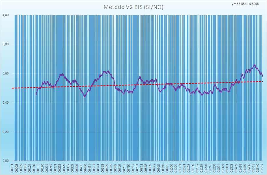 Andamento numero di esiti positivi V2BIS - Aggiornato all'estrazione precedente il 6 Luglio 2021