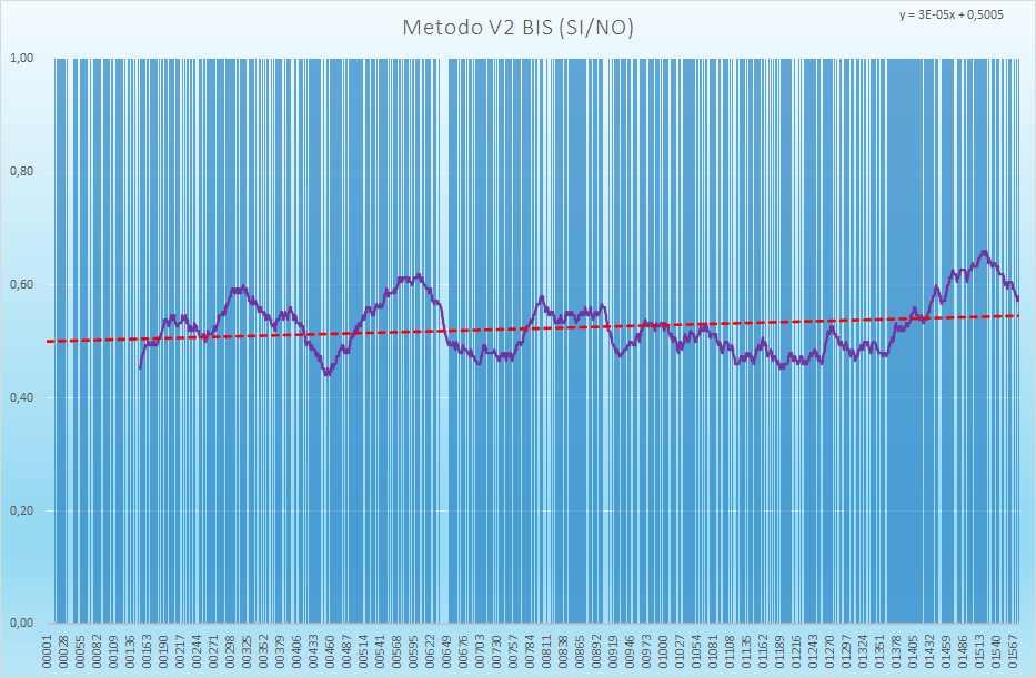 Andamento numero di esiti positivi V2BIS - Aggiornato all'estrazione precedente il 8 Luglio 2021