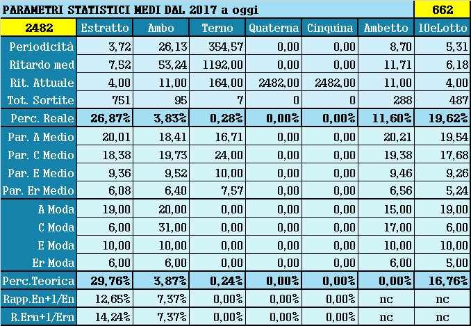 Parametri statistici medi - Percentuali relative aggiornate all'estrazione precedente il 10 Luglio 2021