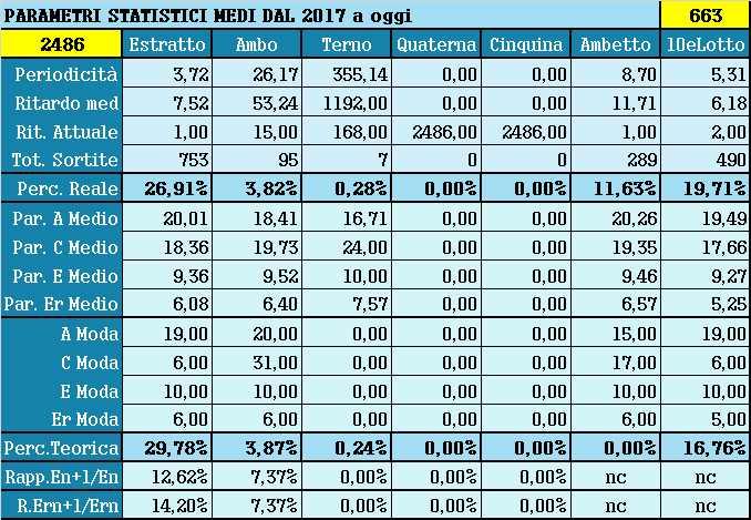Parametri statistici medi - Percentuali relative aggiornate all'estrazione precedente il 13 Luglio 2021