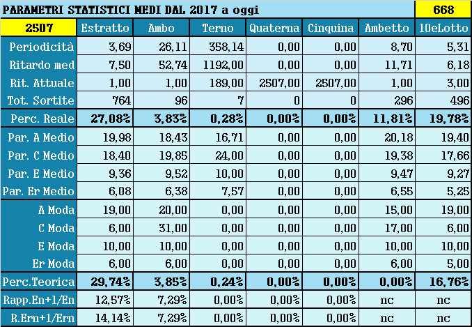 Parametri statistici medi - Percentuali relative aggiornate all'estrazione precedente il 24 Luglio 2021