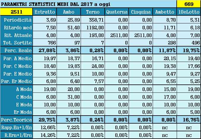 Parametri statistici medi - Percentuali relative aggiornate all'estrazione precedente il 27 Luglio 2021