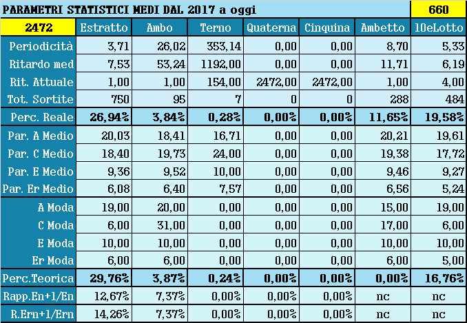 Parametri statistici medi - Percentuali relative aggiornate all'estrazione precedente il 6 Luglio 2021