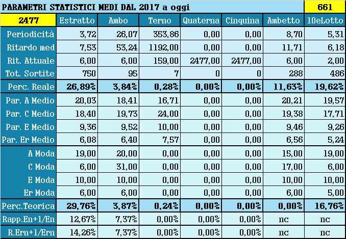 Parametri statistici medi - Percentuali relative aggiornate all'estrazione precedente il 8 Luglio 2021
