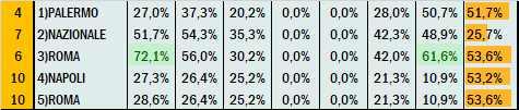 Percentuali Previsione 030721