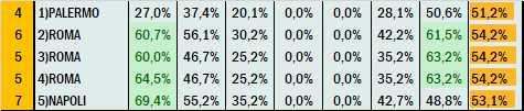 Percentuali Previsione 060721