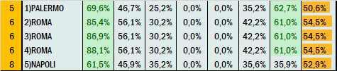 Percentuali Previsione 080721