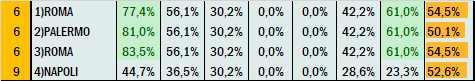 Percentuali Previsione 100721