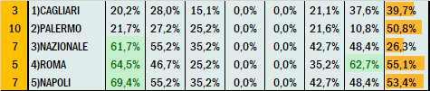 Percentuali Previsione 130721