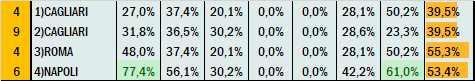 Percentuali Previsione 150721
