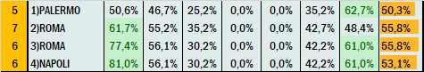 Percentuali Previsione 170721