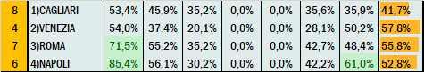 Percentuali Previsione 200721