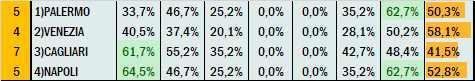 Percentuali Previsione 220721