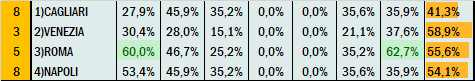 Percentuali Previsione 240721
