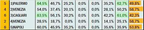 Percentuali Previsione 270721