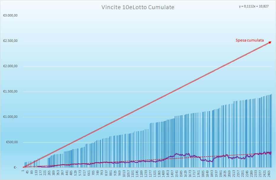 Vincite 10eLotto Cumulate - Aggiornate all'estrazione precedente il 15 Luglio 2021