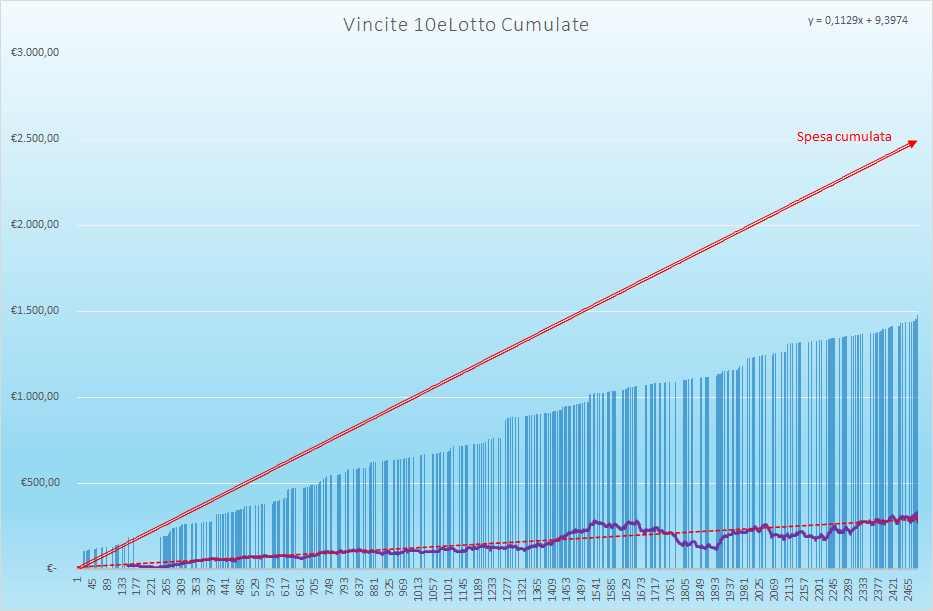 Vincite 10eLotto Cumulate - Aggiornate all'estrazione precedente il 17 Luglio 2021