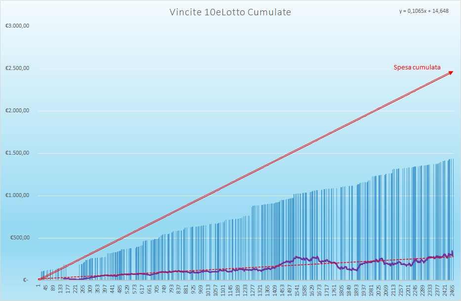 Vincite 10eLotto Cumulate - Aggiornate all'estrazione precedente il 6 Luglio 2021