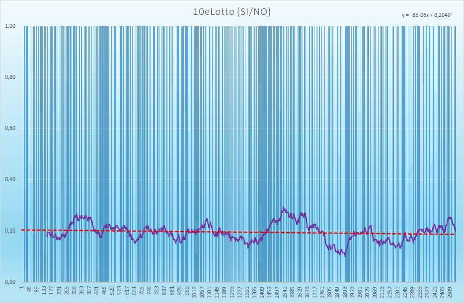 10eLotto andamento esiti positivi - Aggiornato all'estrazione precedente il 17 Agosto 2021