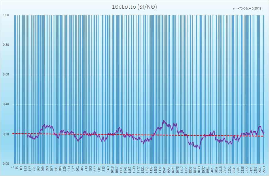 10eLotto andamento esiti positivi - Aggiornato all'estrazione precedente il 21 Agosto 2021