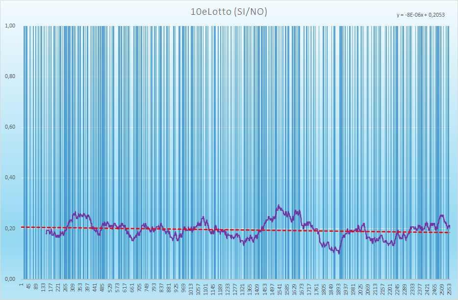 10eLotto andamento esiti positivi - Aggiornato all'estrazione precedente il 24 Agosto 2021