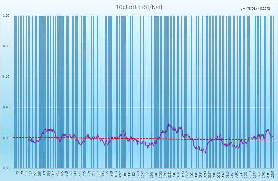 10eLotto andamento esiti positivi - Aggiornato all'estrazione precedente il 28 Agosto 2021
