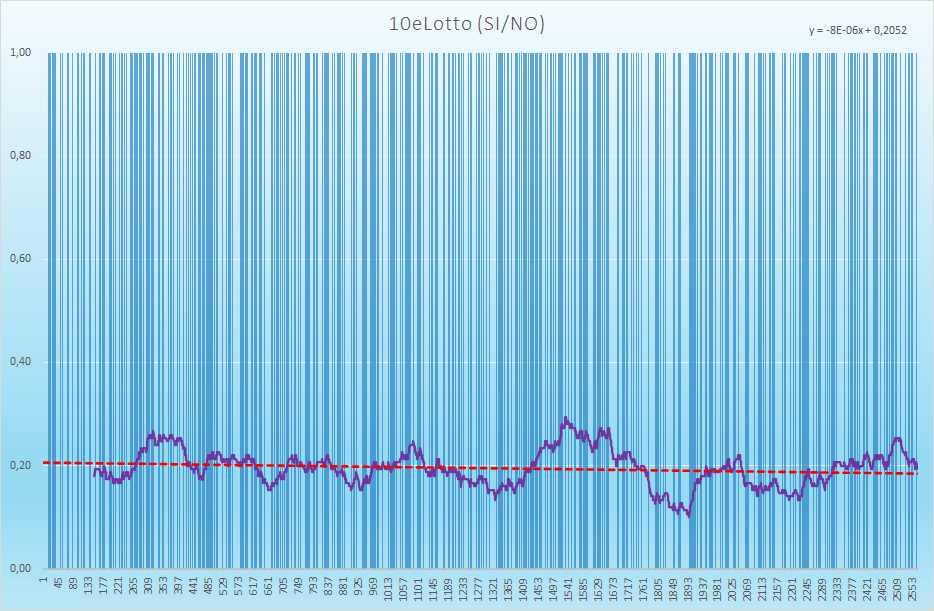 10eLotto andamento esiti positivi - Aggiornato all'estrazione precedente il 31 Agosto 2021