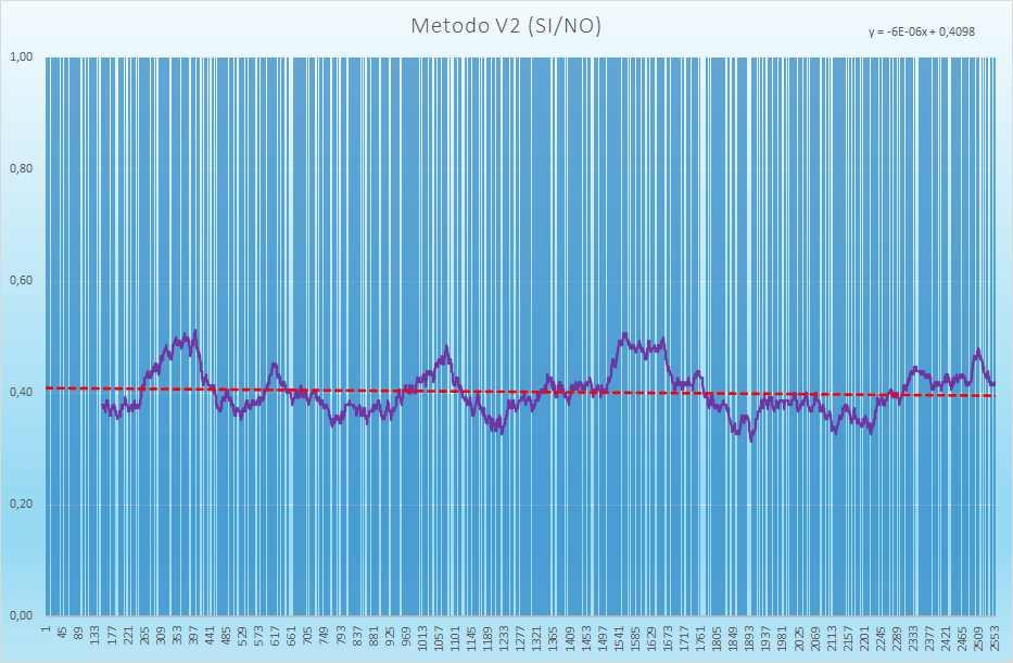 Andamento degli esiti positivi - Aggiornato all'estrazione precedente il 21 Agosto 2021