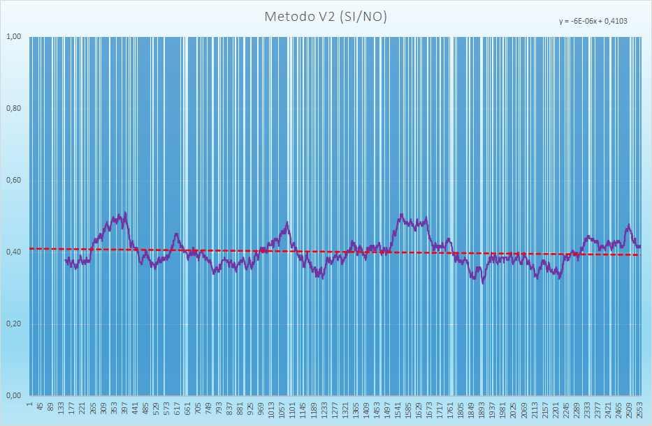 Andamento degli esiti positivi - Aggiornato all'estrazione precedente il 24 Agosto 2021