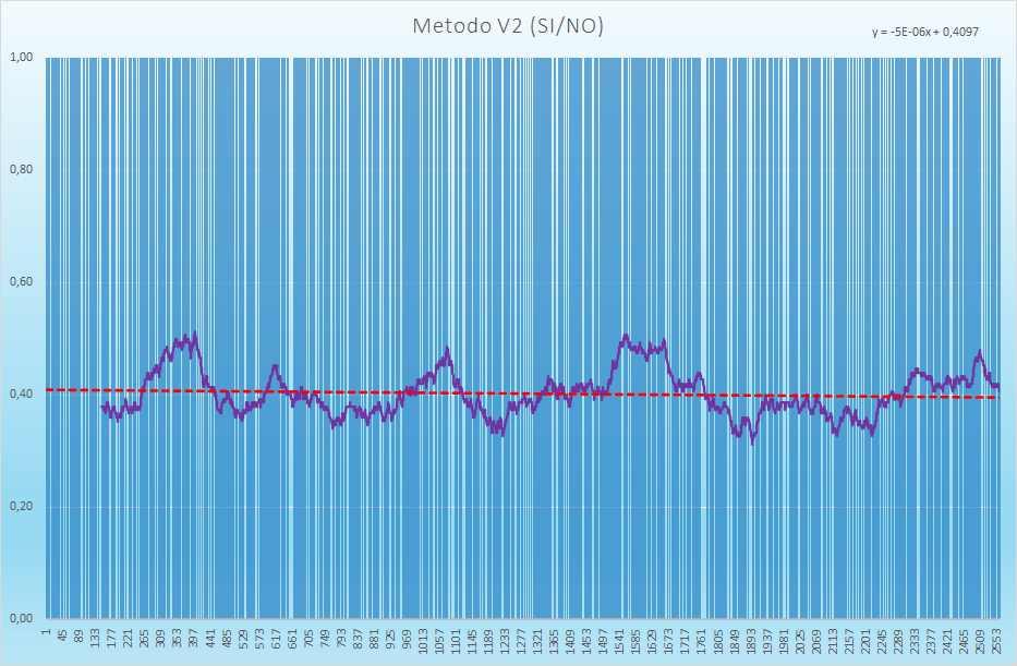 Andamento degli esiti positivi - Aggiornato all'estrazione precedente il 28 Agosto 2021