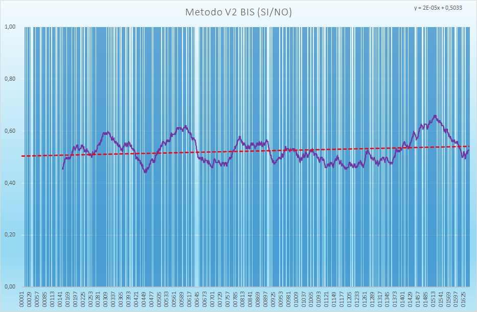 Andamento numero di esiti positivi V2BIS - Aggiornato all'estrazione precedente il 17 Agosto 2021