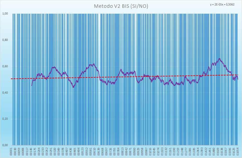 Andamento numero di esiti positivi V2BIS - Aggiornato all'estrazione precedente il 21 Agosto 2021