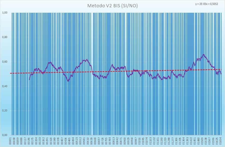 Andamento numero di esiti positivi V2BIS - Aggiornato all'estrazione precedente il 24 Agosto 2021
