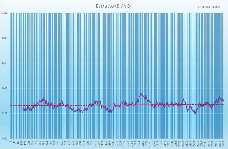 Estratto andamento esiti positivi - Aggiornato all'estrazione precedente il 28 Agosto 2021