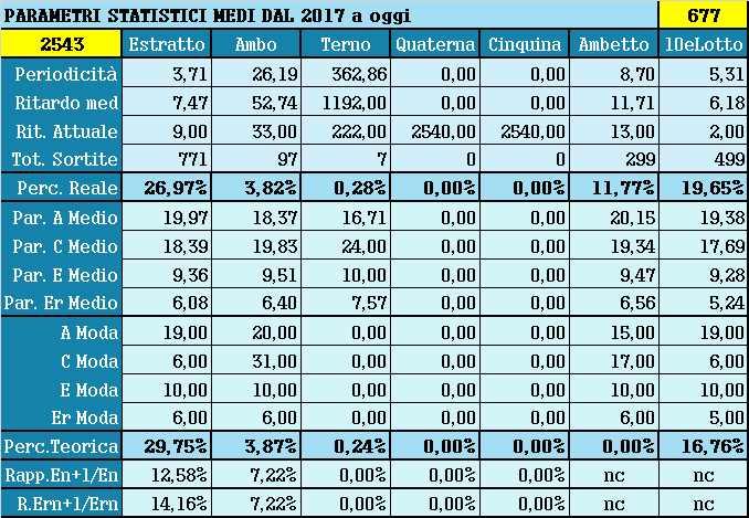 Parametri statistici medi - Percentuali relative aggiornate all'estrazione precedente il 14 Agosto 2021