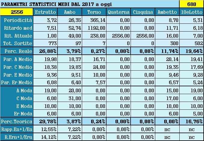 Parametri statistici medi - Percentuali relative aggiornate all'estrazione precedente il 21 Agosto 2021