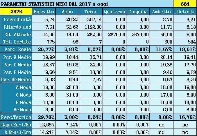 Parametri statistici medi - Percentuali relative aggiornate all'estrazione precedente il 31 Agosto 2021