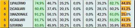 Percentuali Previsione 190821